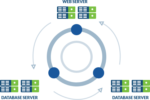 Load Balancing With Separate Database Server