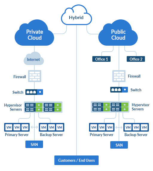 Managed Dedicated Public or Private Cloud Solutions